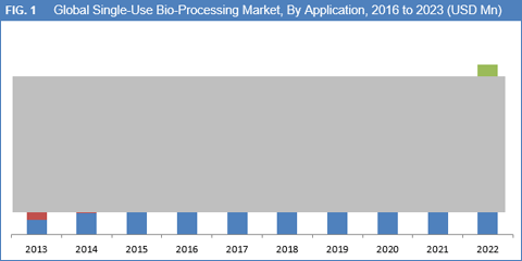 Single-Use Bio-Processing Systems Market