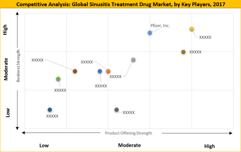 Sinusitis Treatment Drugs Market
