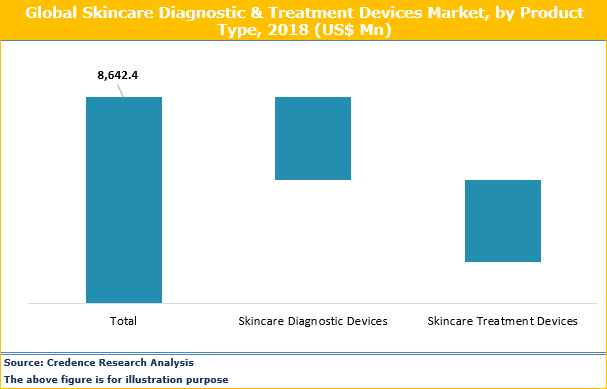 Skincare Diagnostic And Treatment Devices Market