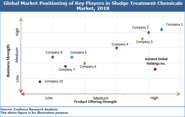 Sludge Treatment Chemicals Market