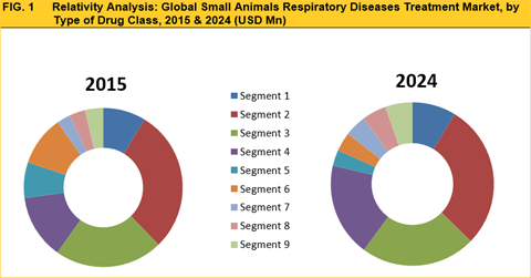 Small Animal Respiratory Diseases Treatment Market