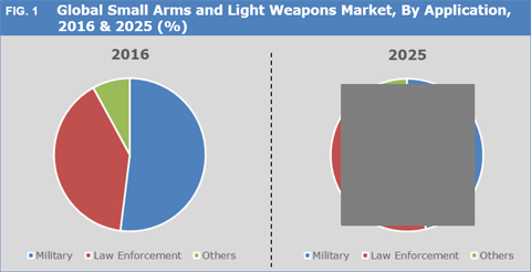 Small Arms And Light Weapons Market