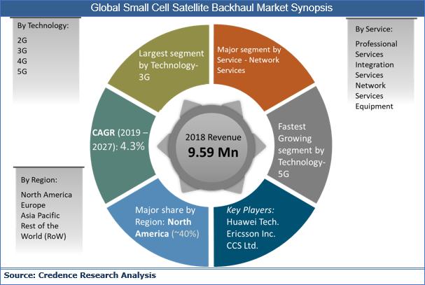 Small Cell Satellite Backhaul Market