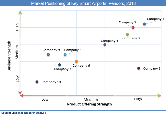 Smart Airports Market