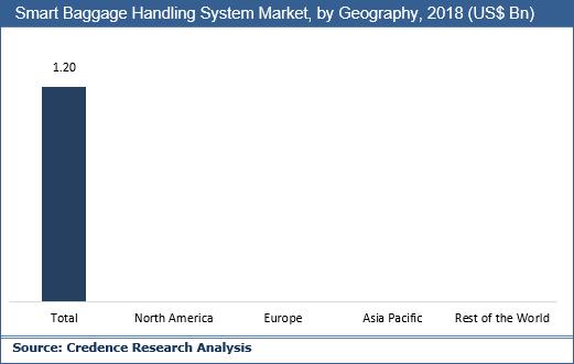 Smart Baggage Handling System Market