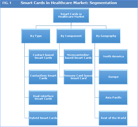 smart cards in healthcare market