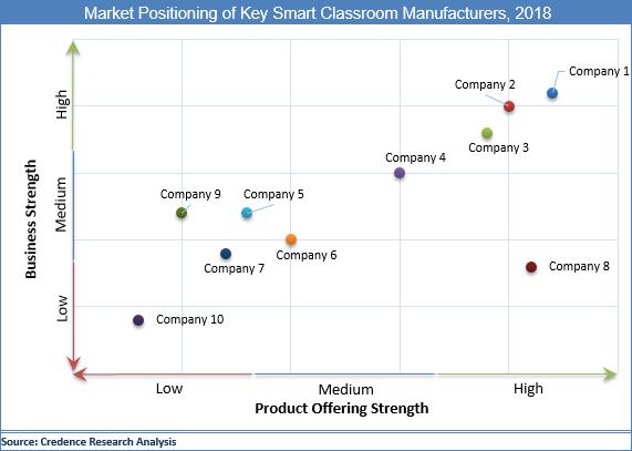 Smart Classroom Market