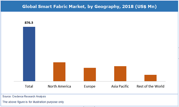 Smart Fabric Market
