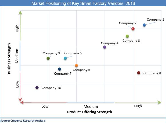 Smart Factory Market