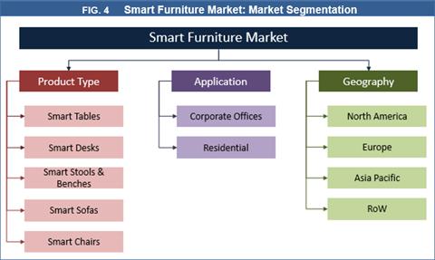 Smart Furniture Market