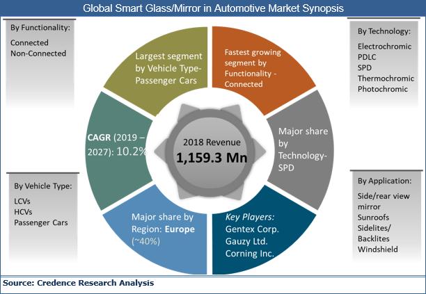 Smart Glass/ Mirror in Automotive Market