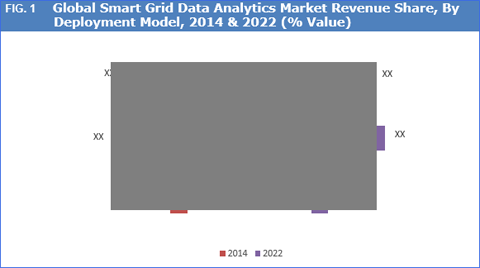 global smart grid managed services market Smart grid security market (deployment - cloud and on-premise security type   and international vendors who offer various services to the power utilities.