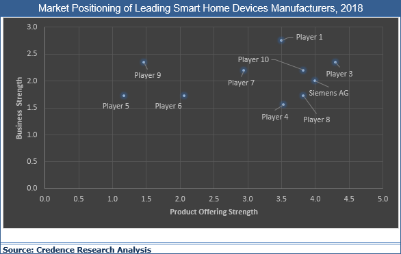 Smart Home Devices Market