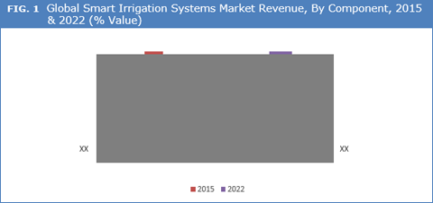 Smart Irrigation Systems Market