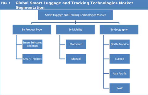 Smart Luggage And Tracking Technologies Market