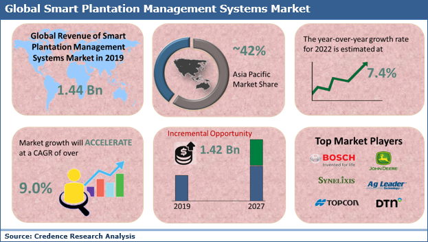 Smart Plantation Management Systems Market