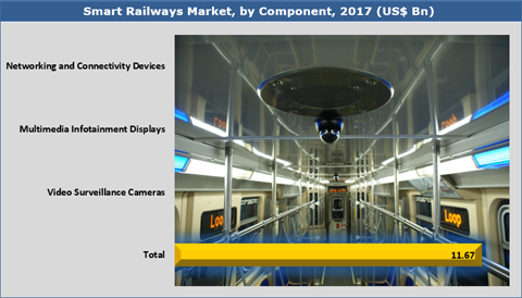 Smart railways market was valued at US$ 11.67 Bn in 2017 and will be growing at a CAGR of 15.2% during the forecast period from 2018 to 2026.