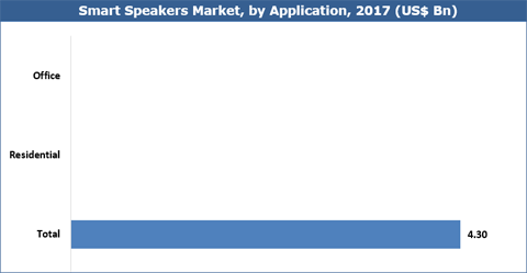Smart Speakers Market