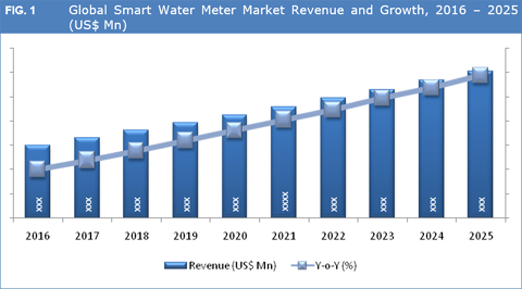 New Research Study on Dry Cold Water Meter Market 2018 to 2025
