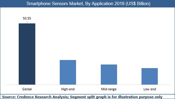 Smartphone Sensors Market