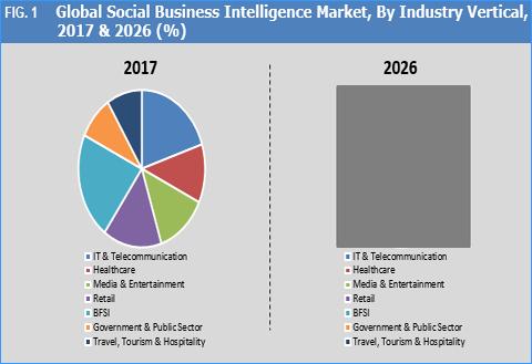 social business intelligence market
