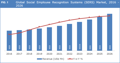 Social Employee Recognition Systems Market