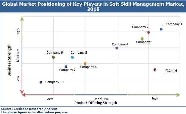 Soft Skill Management Market