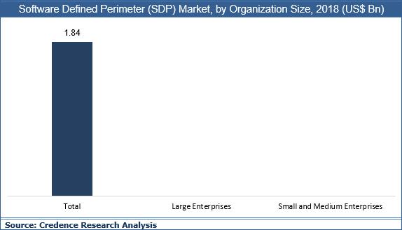 Software Defined Perimeter (SDP) Market