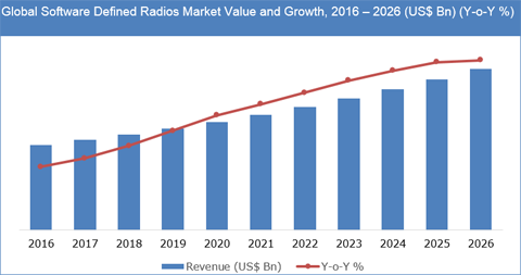 Software Defined Radios Market