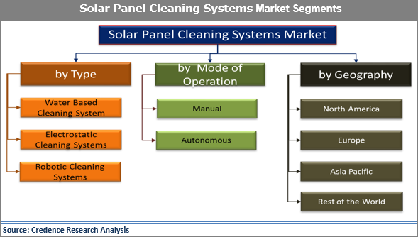 Solar Panel Cleaning Systems Market