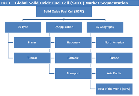 global sofc market The global solid oxide fuel cell (sofc) market size is expected to reach usd  142 billion by 2025 rising awareness about alternative energy sources is a.