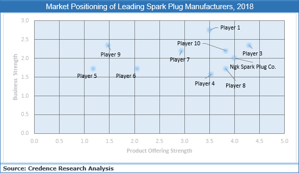 Spark Plug Market