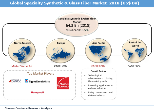 Specialty Synthetic & Glass Fiber (SSGF) Market