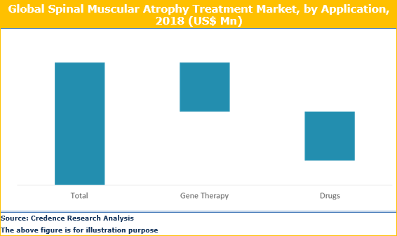 Spinal Muscular Atrophy Treatment Market