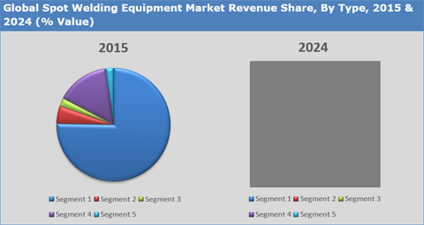 Spot Welding Equipment Market