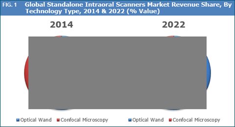Standalone Intraoral Scanners Market