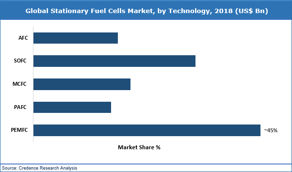 Stationary Fuel Cells Market