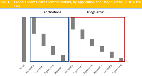 Steam Boiler Systems Market Size, Share, Trend And Forecast To 2025
