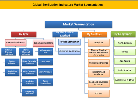 Sterilization Indicators Market