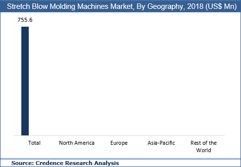 Stretch Blow Molding Machines Market