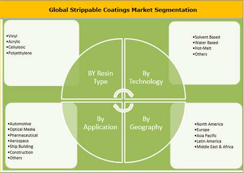 Strippable Coatings Market