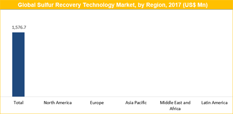 Sulfur Recovery Technology Market