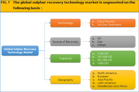 Sulphur Recovery Technology Market