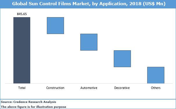 Sun Control Films Market