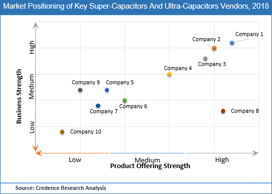 Super-capacitors and Ultra-capacitors Market