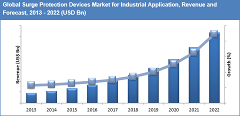 Surge Protection Devices Market