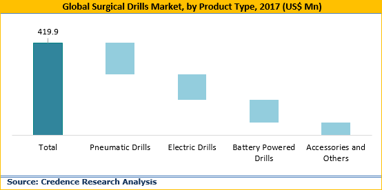 Surgical Drills Market Size, Share, Trend, Growth And