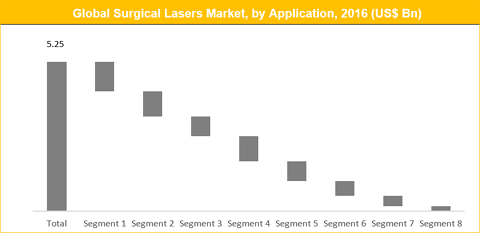 Surgical Lasers Market