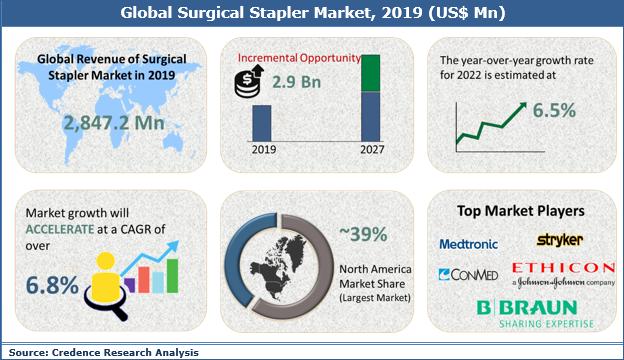 Surgical Stapler Market