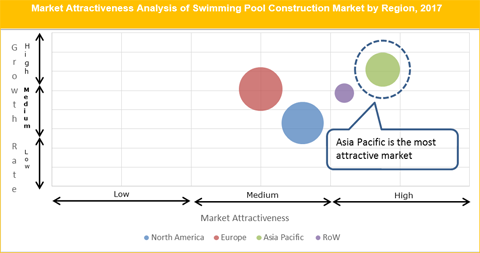 Swimming Pool Construction Market